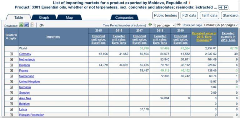 Read more about the article Statistici export uleiuri esențiale anul 2019